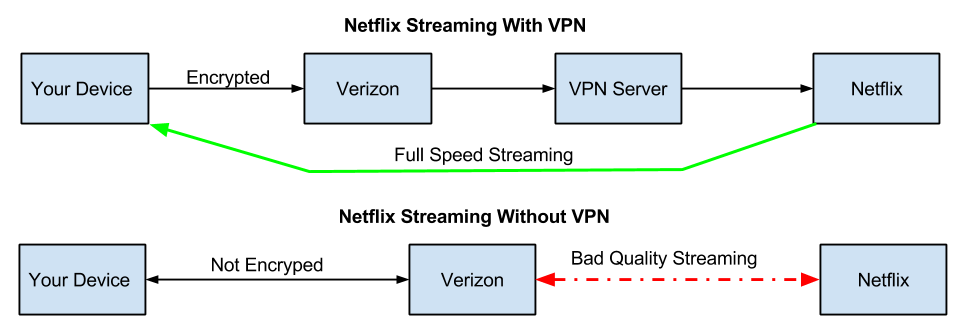 Stream Netflix with Verizon through VPN and gain full speed