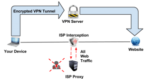 VPN Protocols Explained