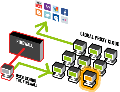 Bypass school web filter restrictions and firewalls