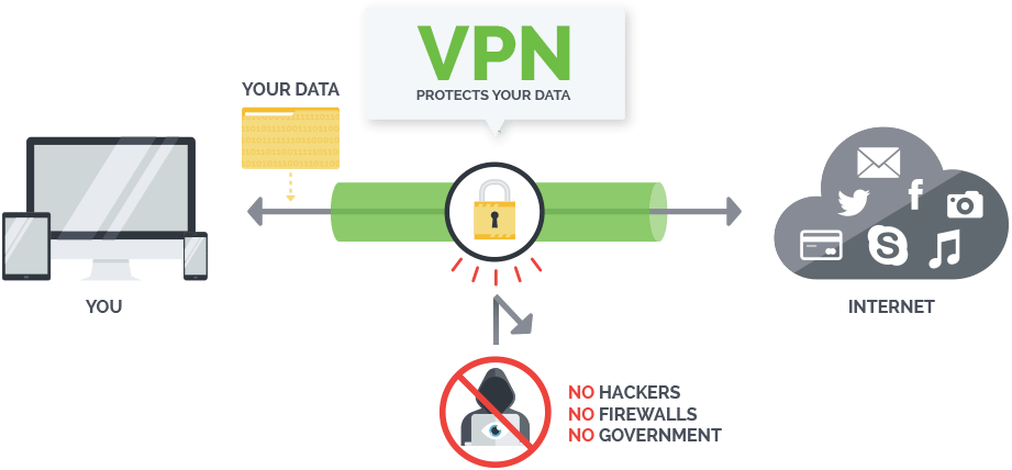 How VPN Protects You From ISP Spying