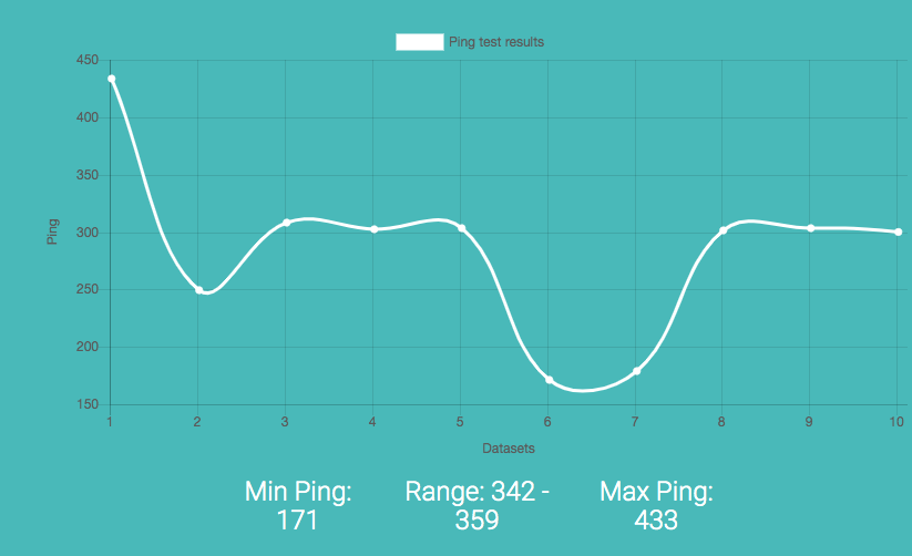 Ping Results