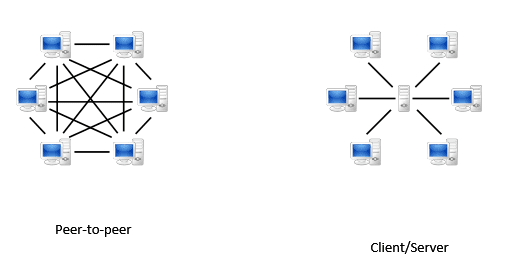 P2P File Sharing network VS Client:Server Network