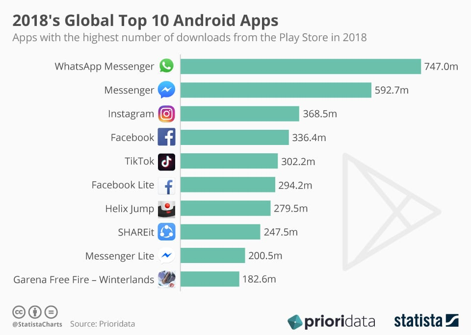 2018's Most Downloaded Android Apps