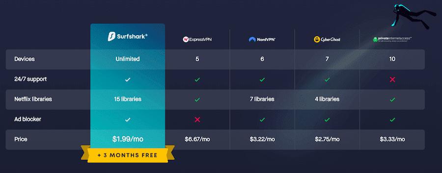 SurfShark vs. Other Providers