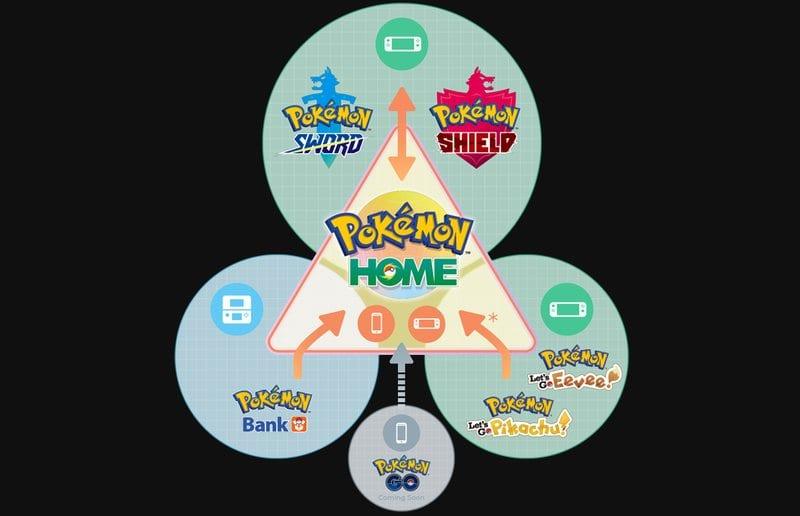 Pokemon Home Graph