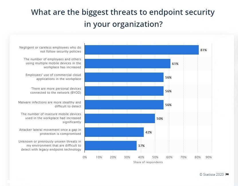Cyber_Threats_BYOD