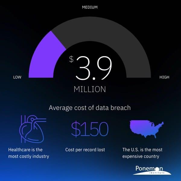 Breach Cost