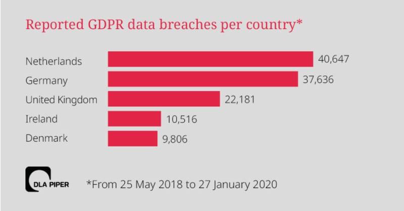 Data Breaches EEA