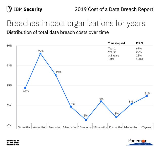 Impact of Data Breaches Felt for Years