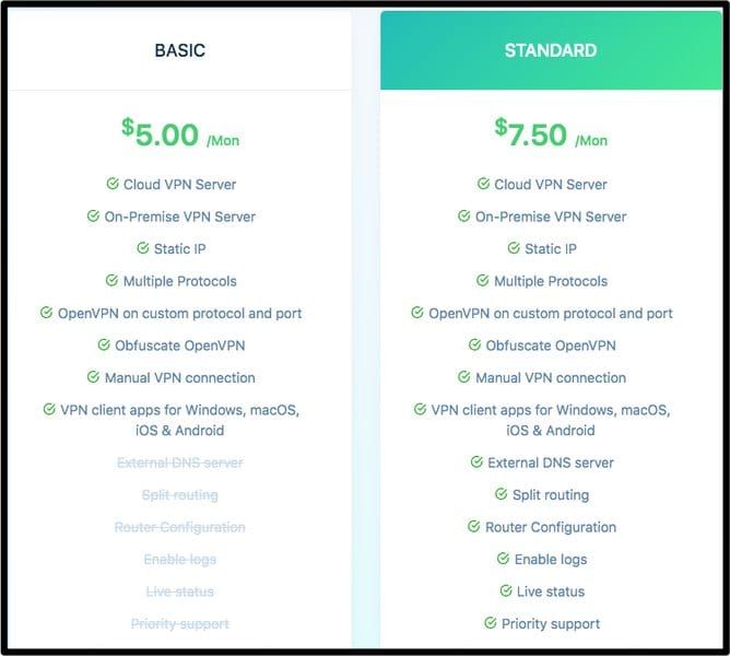 Utunnel Pricing